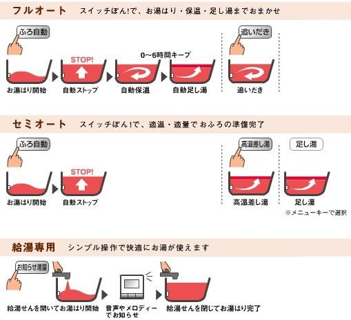 エコキュート 選び方 給湯の種類
