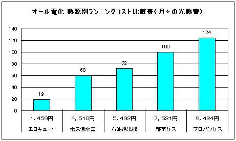 家庭の熱源をオール電化(エコキュート)にした場合との熱源別ランニングコスト比較を簡単な表にまとめてみました。