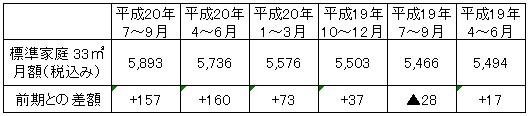 標準家庭におけるガス料金値上げの推移(円/月)