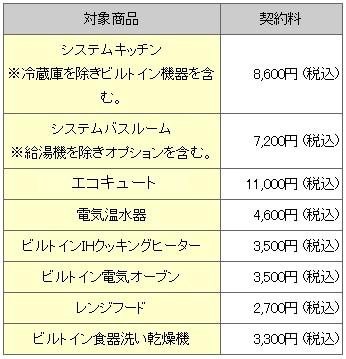 長期安心修理サービス対象商品と契約料一覧