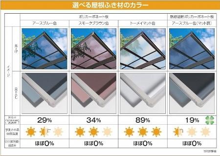 選べる屋根カラーと今までのアクリル板屋根に比べて強度・耐久性に優れたポリカーボネート屋根材に+ 熱による車内温度の上昇を防いでくれる遮熱効果を持った熱線遮断ポリカーボネート屋根材でエアコン使用の燃料消費を抑えガソリン代の節約にもつながります。さらに!有害なUV(紫外線)もほぼ100%カットしてくれます。