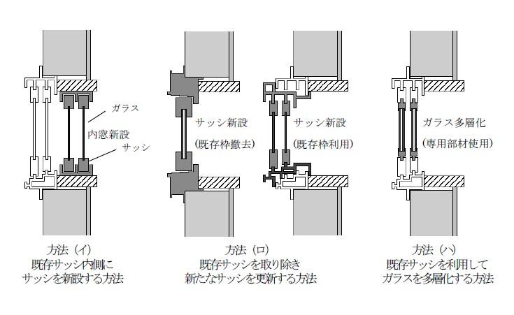 省エネリフォーム 必須工事である窓(サッシ)の工事方法