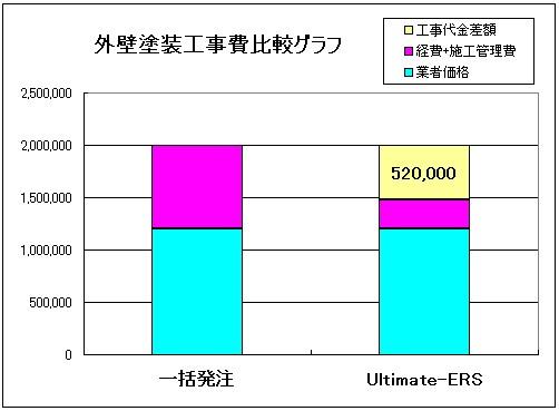 外壁塗装工事費比較グラフ
