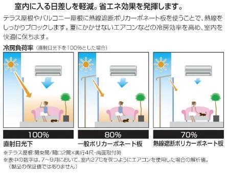 熱線遮断ポリカーボネート屋根材により直射日光の熱による室内温度の上昇を防ぎエアコン使用時の冷房効果を高めてくれて電気代の節約が可能に!
