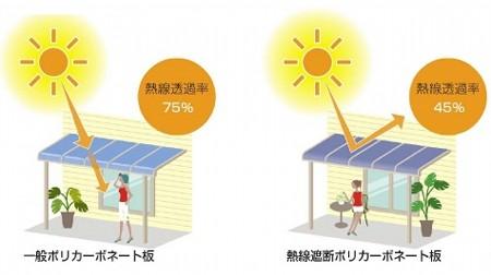熱線遮断ポリカーボネート屋根材は普通のポリカ屋根に比べ熱線透過率を30%もカット!しかも有害なUV(紫外線)もほぼ100%カットしてくれます。2階の窓でも屋根材による照り返しを低減してくれる特殊なアルミ粉を使用。
