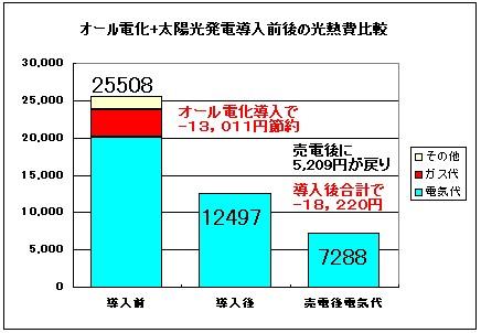 オール電化+太陽光発電の家庭とガス給湯器(石油給湯器)利用の家庭での光熱費 比較